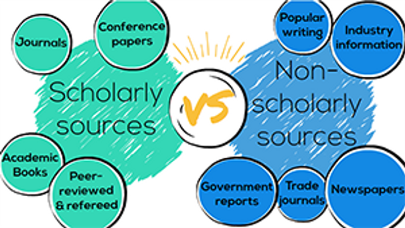 Scholarly, academic, peer-reviewed… what do these terms mean?