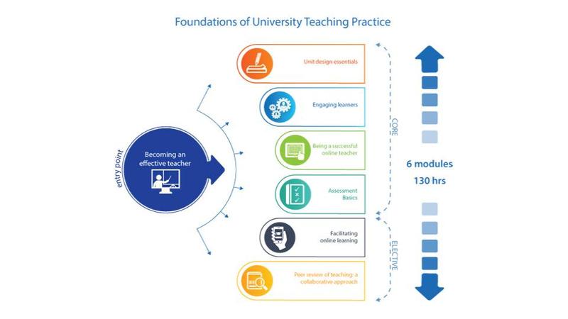 Foundations of University Teaching Practice