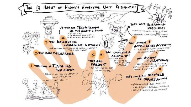 hand drawn illustration of two hands with 10 habits written around the hands
