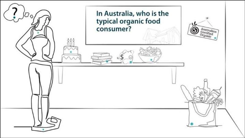 Australian Organic Consumers