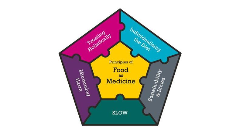 Principles of Food as Medicine navigation